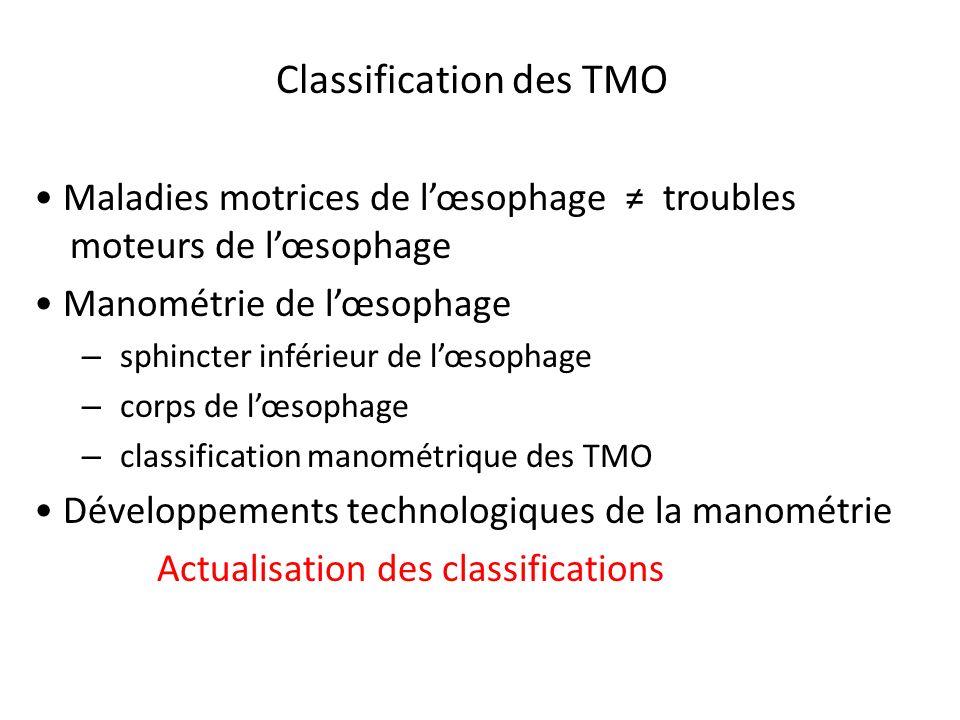 Manchon SIO Relaxation Référence gastrique Déglutition Pharynx (Déglutition) SSO SIO Gastrique (Référence) Manométrie oesophagienne