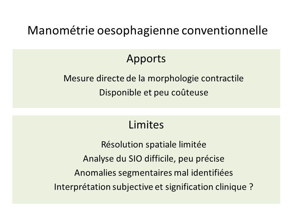 Manométrie oesophagienne conventionnelle Limites Résolution spatiale limitée Analyse du SIO difficile, peu précise Anomalies segmentaires mal identifi
