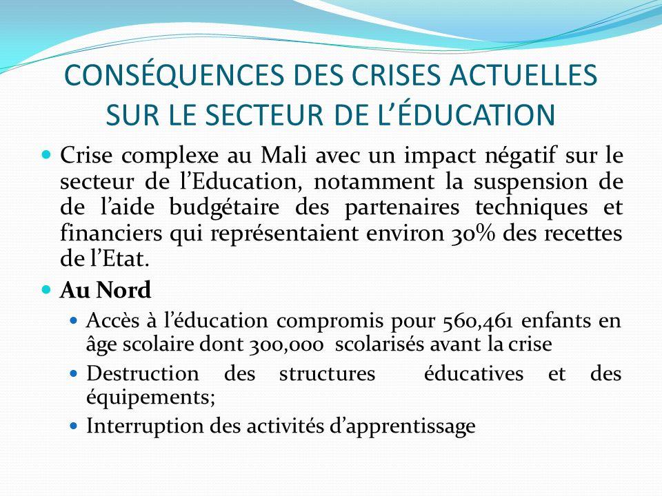 CONSÉQUENCES DES CRISES ACTUELLES SUR LE SECTEUR DE LÉDUCATION Déplacement des enfants en âge scolaire vers les pays voisins (100,000), et vers les régions du sud (environ 25,000) Déplacements de plus de 85% des enseignants vers les régions du Sud Au Sud Les élèves déplacés dont 73.6% sont concentrés à Mopti, Bamako, et Ségou, viennent exercer une pression sur les écoles existantes et sur les familles daccueil qui subissaient déjà les effets de la crise alimentaire