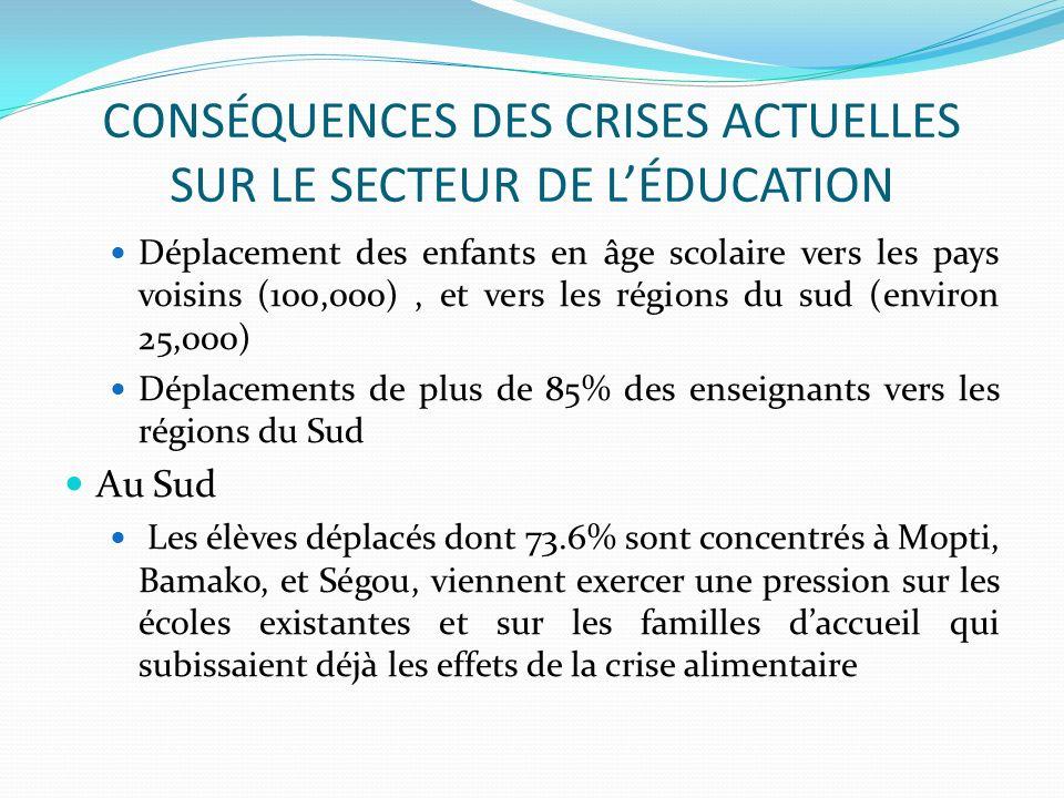 CONSÉQUENCES DES CRISES ACTUELLES SUR LE SECTEUR DE LÉDUCATION 27% des élèves affectés ont été déscolarisés suite à leur déplacement au Sud (rapport dévaluation des besoins du Cluster Education, Juillet 2012).