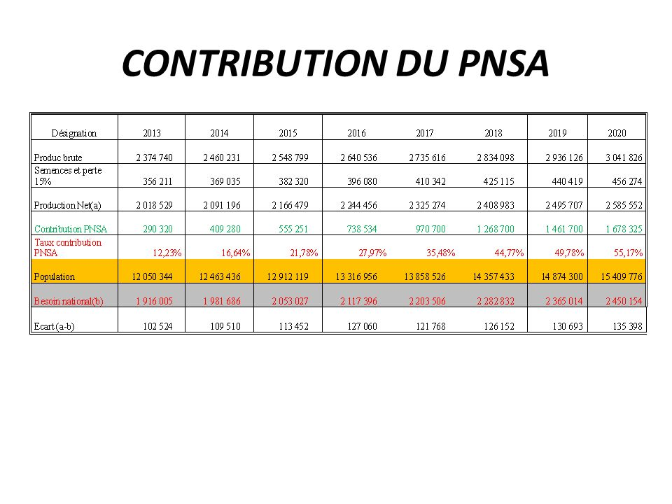 CONTRIBUTION DU PNSA