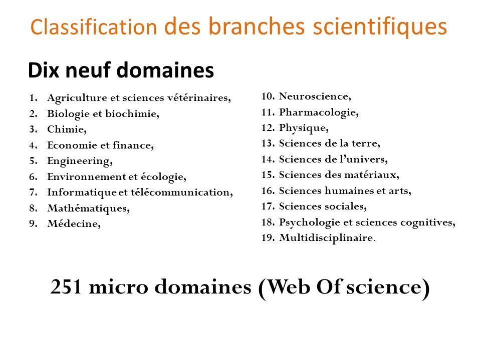 Affiliation dans les publications scientifiques Un des facteurs dabsence de visibilité est dû à la manière décrire laffiliation dans les publications.