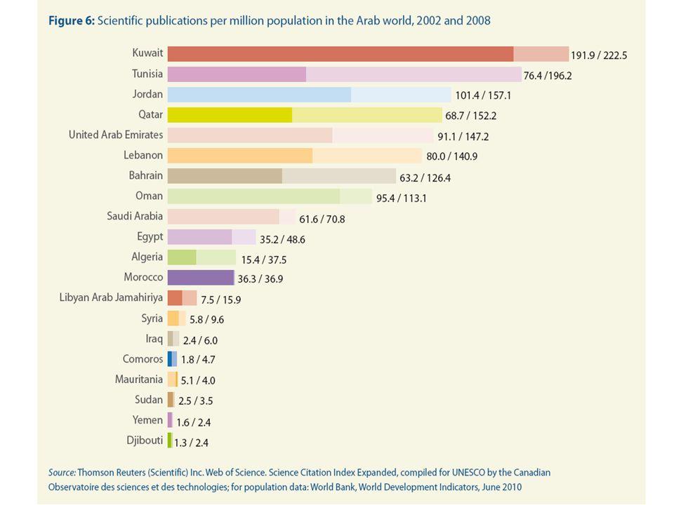 Indexation totale de revues écrites en 42 langues différentes.