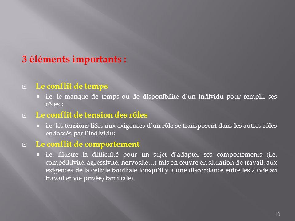 3 éléments importants : Le conflit de temps i.e. le manque de temps ou de disponibilité dun individu pour remplir ses rôles ; Le conflit de tension de