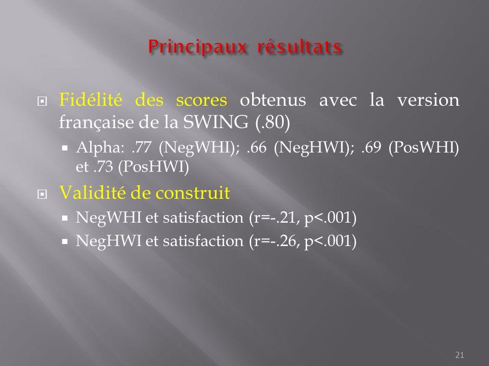 Fidélité des scores obtenus avec la version française de la SWING (.80) Alpha:.77 (NegWHI);.66 (NegHWI);.69 (PosWHI) et.73 (PosHWI) Validité de constr