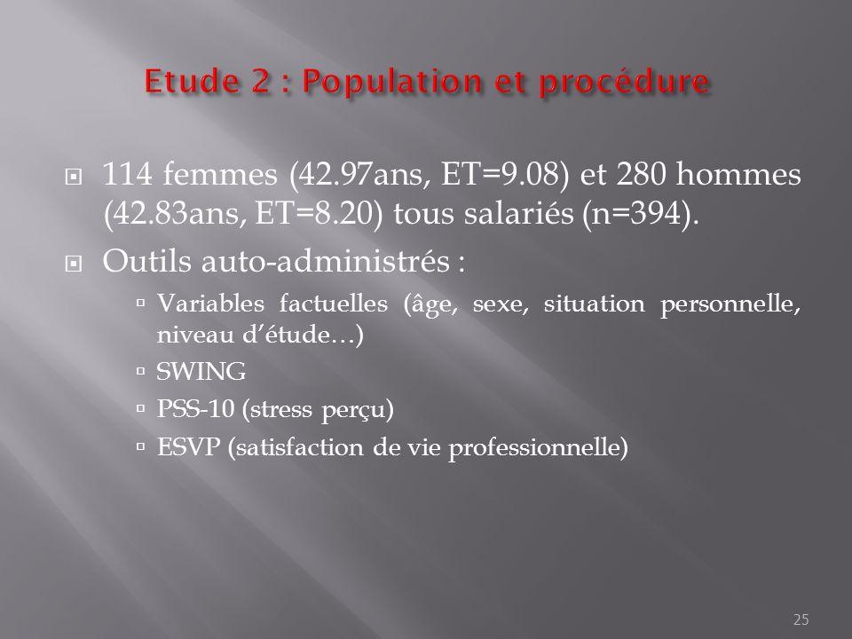 114 femmes (42.97ans, ET=9.08) et 280 hommes (42.83ans, ET=8.20) tous salariés (n=394). Outils auto-administrés : Variables factuelles (âge, sexe, sit