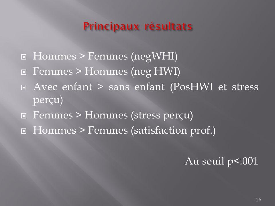 Hommes > Femmes (negWHI) Femmes > Hommes (neg HWI) Avec enfant > sans enfant (PosHWI et stress perçu) Femmes > Hommes (stress perçu) Hommes > Femmes (