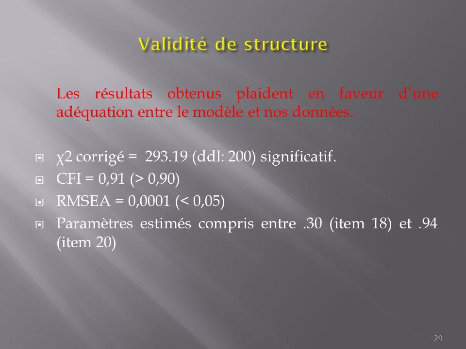 Les résultats obtenus plaident en faveur dune adéquation entre le modèle et nos données. χ 2 corrigé = 293.19 (ddl: 200) significatif. CFI = 0,91 (> 0