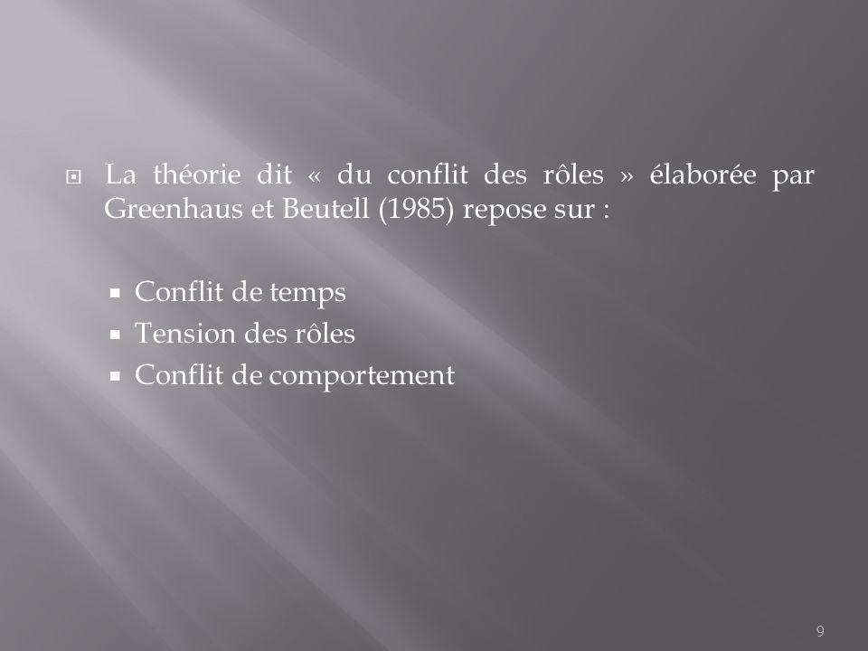 9 La théorie dit « du conflit des rôles » élaborée par Greenhaus et Beutell (1985) repose sur : Conflit de temps Tension des rôles Conflit de comporte
