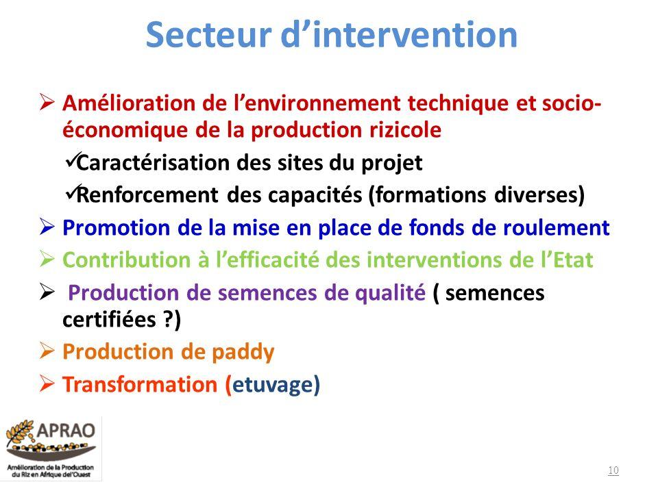 Secteur dintervention Amélioration de lenvironnement technique et socio- économique de la production rizicole Caractérisation des sites du projet Renf