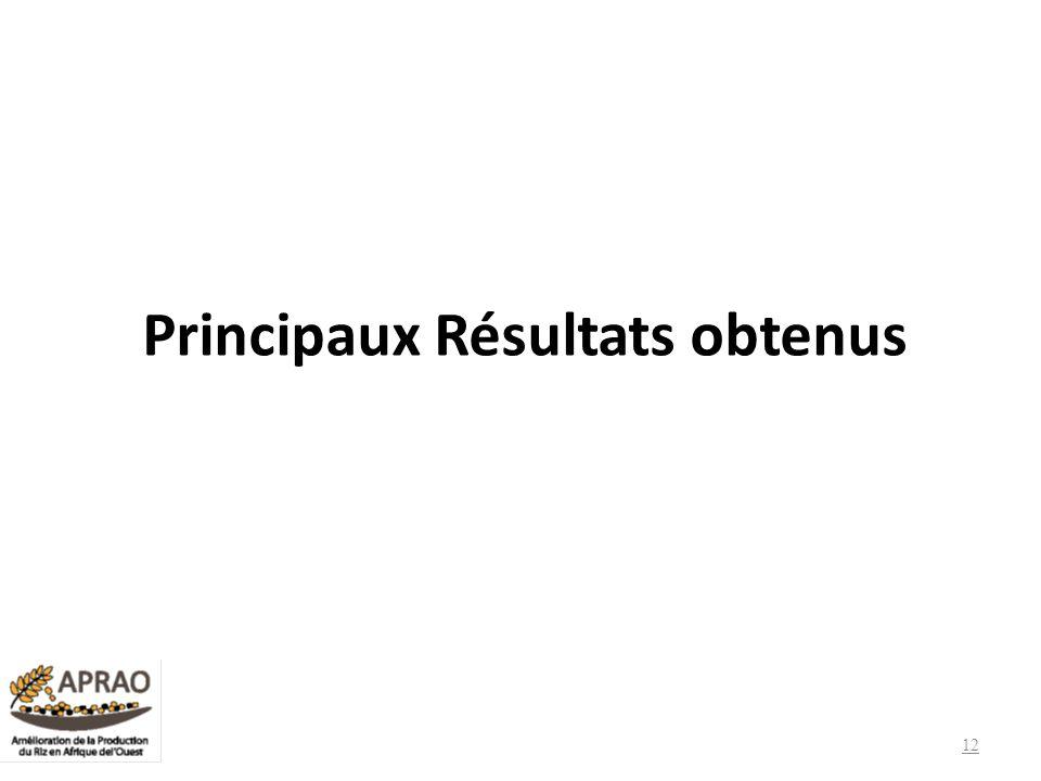 Principaux Résultats obtenus 12
