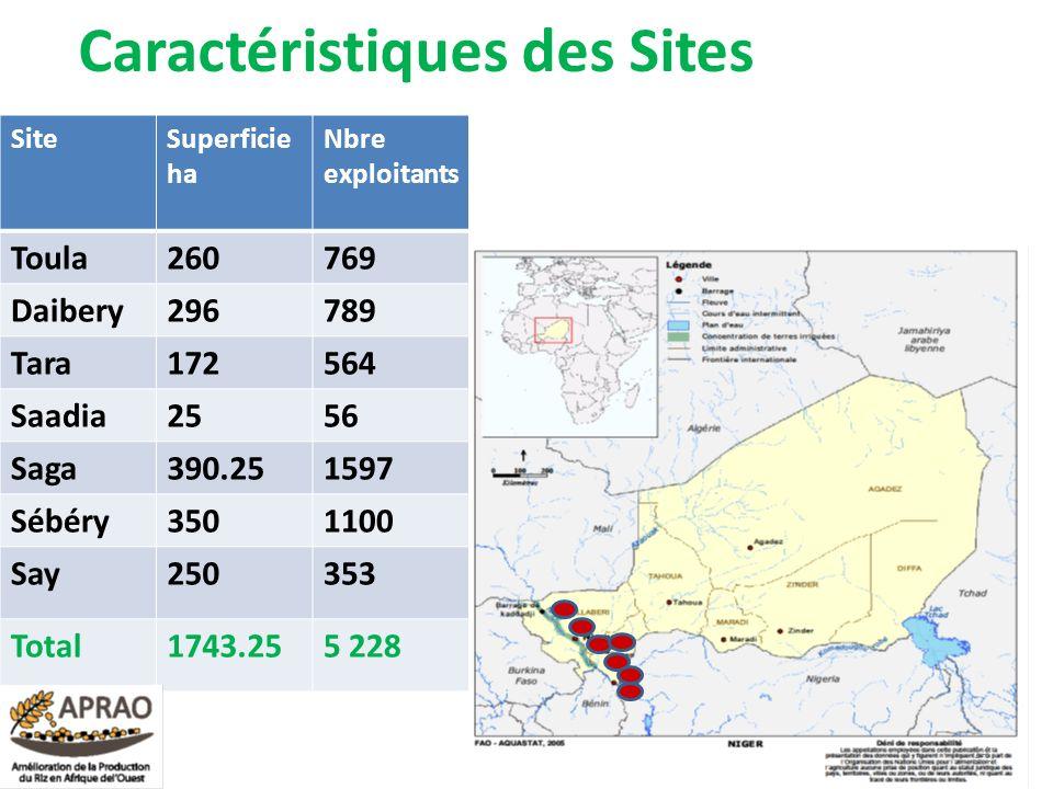 Caractéristiques des Sites 14 SiteSuperficie ha Nbre exploitants Toula260769 Daibery296789 Tara172564 Saadia2556 Saga390.251597 Sébéry3501100 Say25035
