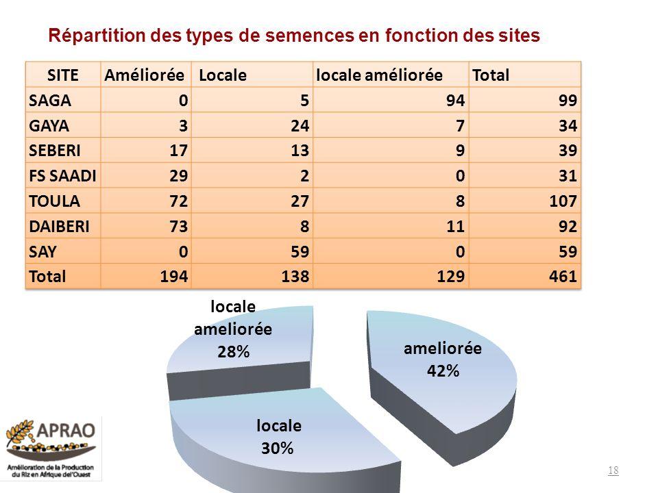 Répartition des types de semences en fonction des sites 18