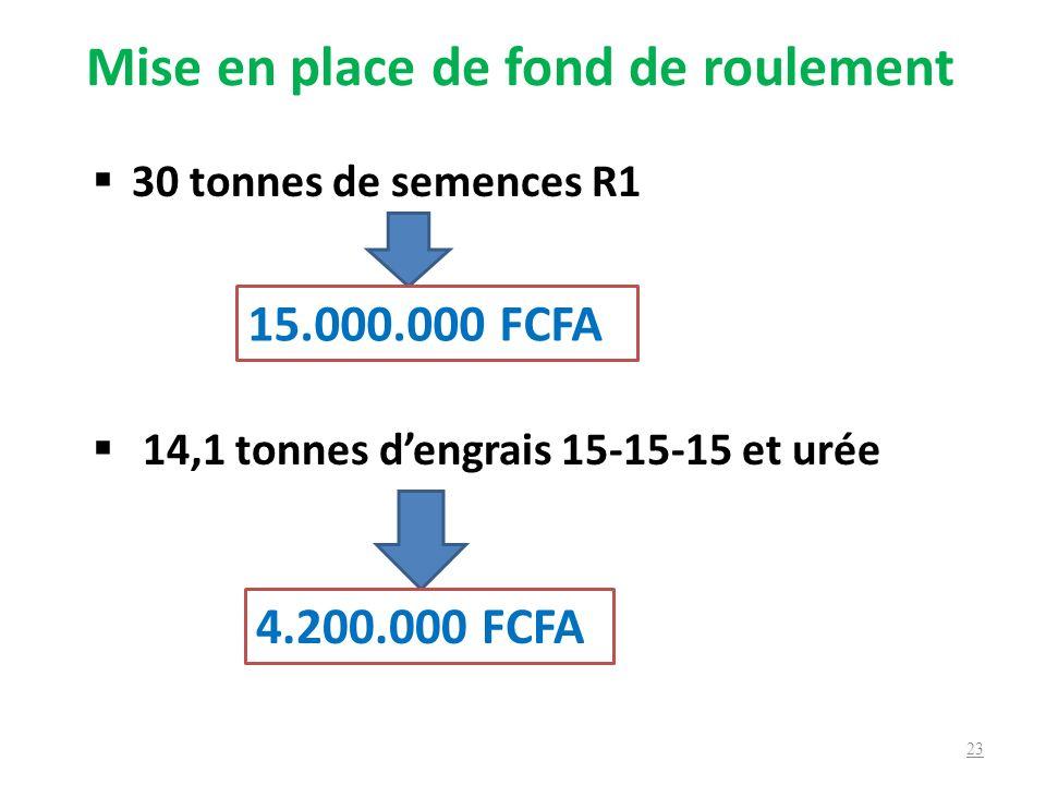 Mise en place de fond de roulement 30 tonnes de semences R1 14,1 tonnes dengrais 15-15-15 et urée 23 4.200.000 FCFA 15.000.000 FCFA