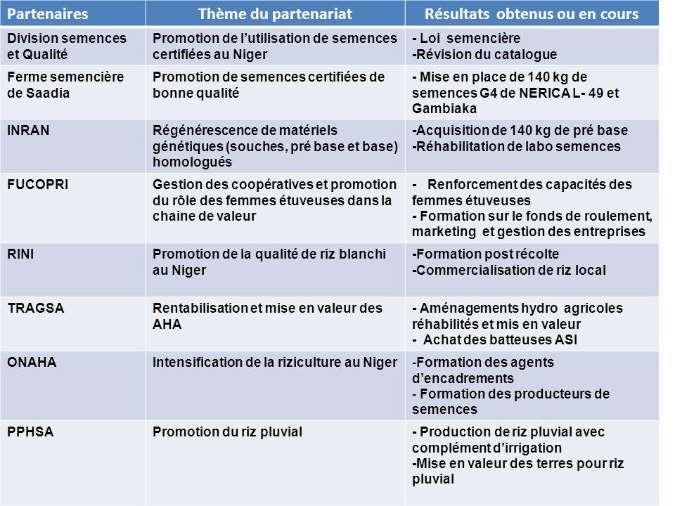 40 PartenairesThème du partenariatRésultats obtenus ou en cours Division semences et Qualité Promotion de lutilisation de semences certifiées au Niger