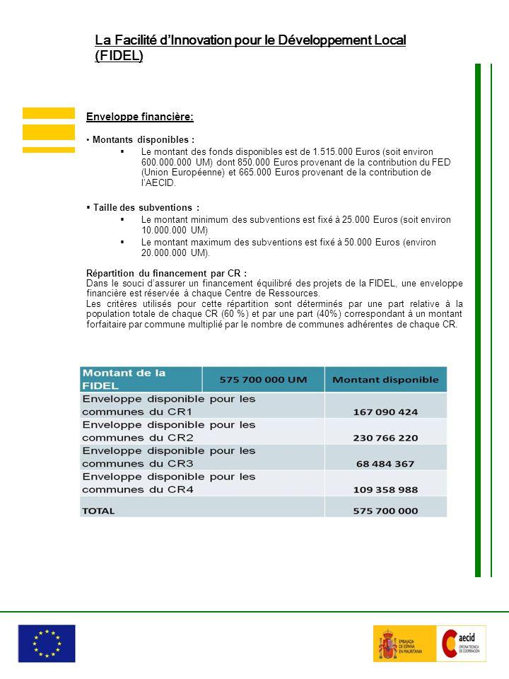 Enveloppe financière: Montants disponibles : Le montant des fonds disponibles est de 1.515.000 Euros (soit environ 600.000.000 UM) dont 850.000 Euros