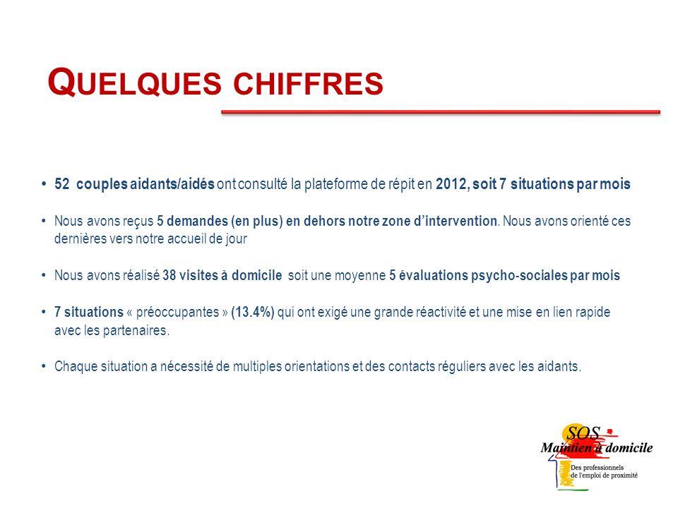 Q UELQUES CHIFFRES 52 couples aidants/aidés ont consulté la plateforme de répit en 2012, soit 7 situations par mois Nous avons reçus 5 demandes (en plus) en dehors notre zone dintervention.