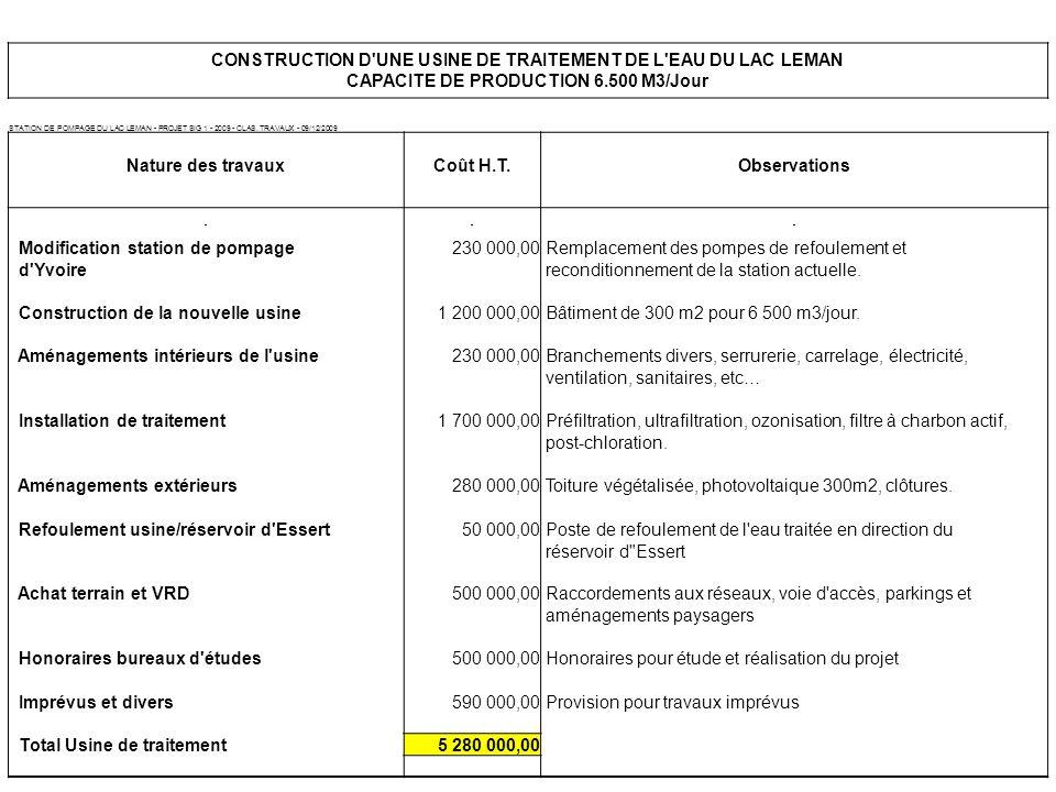 CONSTRUCTION D UNE USINE DE TRAITEMENT DE L EAU DU LAC LEMAN CAPACITE DE PRODUCTION 6.500 M3/Jour STATION DE POMPAGE DU LAC LEMAN - PROJET SIG 1 - 2009 - CLAS.