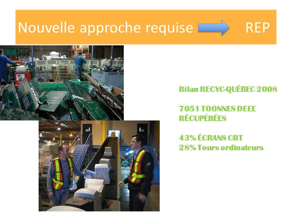 Nouvelle approche requise REP Bilan RECYC-QUÉBEC 2008 7051 TOONNES DEEE RÉCUPÉRÉES 43% ÉCRANS CRT 28% Tours ordinateurs