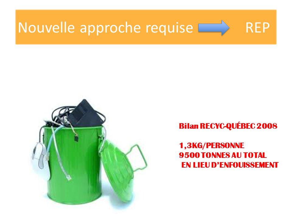 Nouvelle approche requise REP Bilan RECYC-QUÉBEC 2008 1,3KG/PERSONNE 9500 TONNES AU TOTAL EN LIEU DENFOUISSEMENT