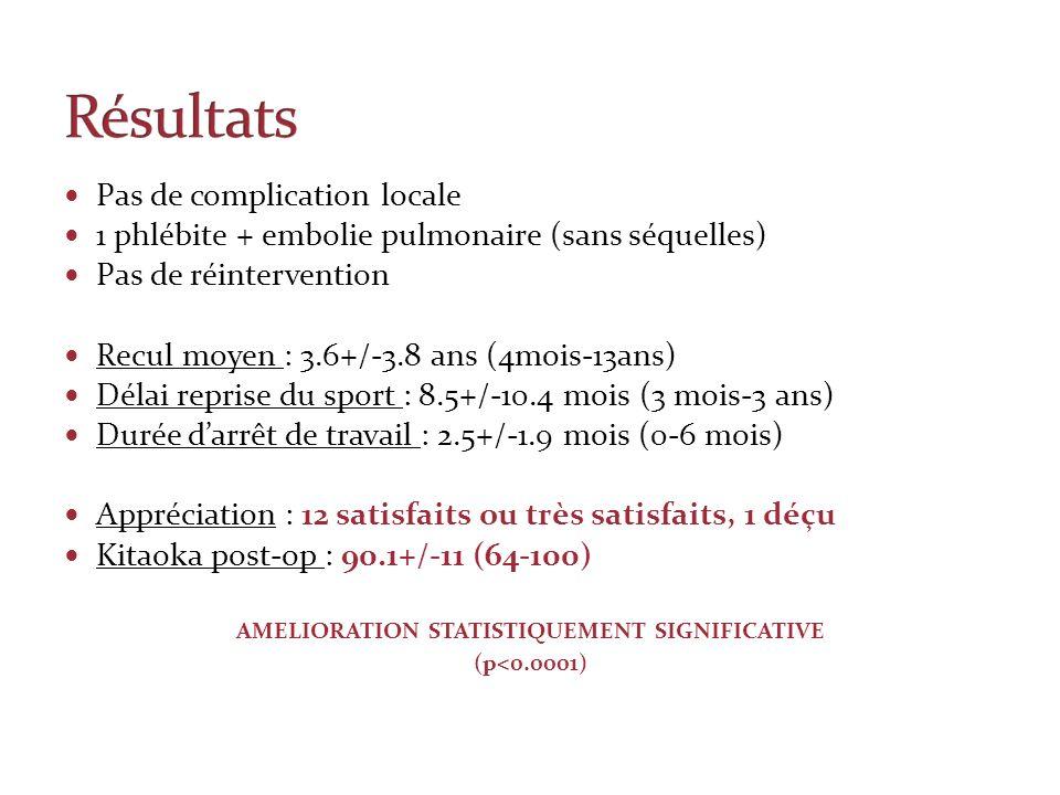 Pas de complication locale 1 phlébite + embolie pulmonaire (sans séquelles) Pas de réintervention Recul moyen : 3.6+/-3.8 ans (4mois-13ans) Délai repr