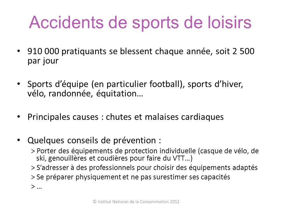 Accidents de sports de loisirs 910 000 pratiquants se blessent chaque année, soit 2 500 par jour Sports déquipe (en particulier football), sports dhiv