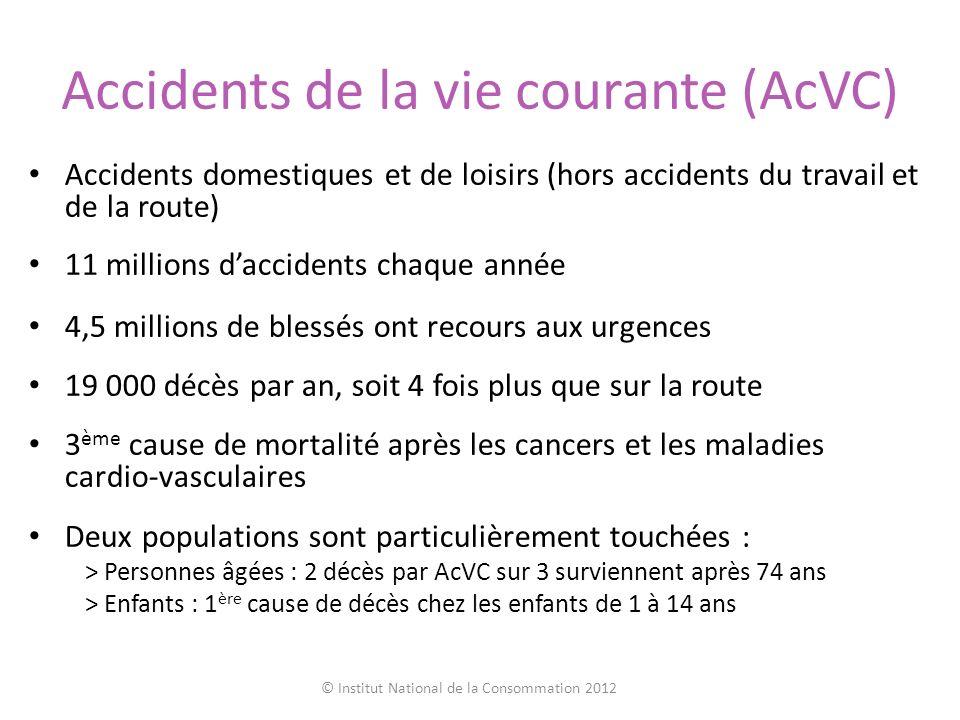 Accidents de la vie courante (AcVC) Accidents domestiques et de loisirs (hors accidents du travail et de la route) 11 millions daccidents chaque année