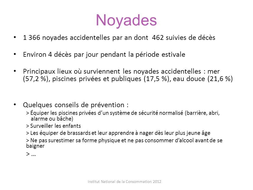 Noyades 1 366 noyades accidentelles par an dont 462 suivies de décès Environ 4 décès par jour pendant la période estivale Principaux lieux où survienn