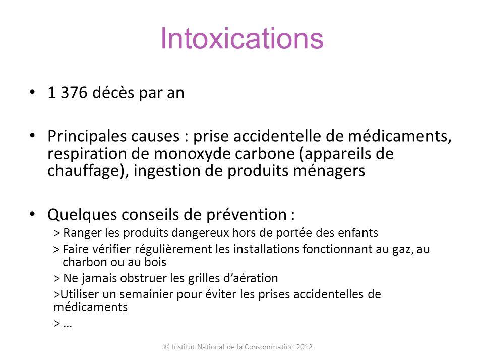 Intoxications 1 376 décès par an Principales causes : prise accidentelle de médicaments, respiration de monoxyde carbone (appareils de chauffage), ing