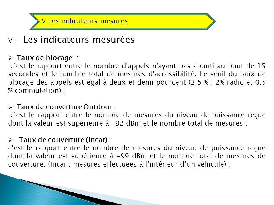 V - Les indicateurs mesurées Taux de blocage : cest le rapport entre le nombre d'appels n'ayant pas abouti au bout de 15 secondes et le nombre total d