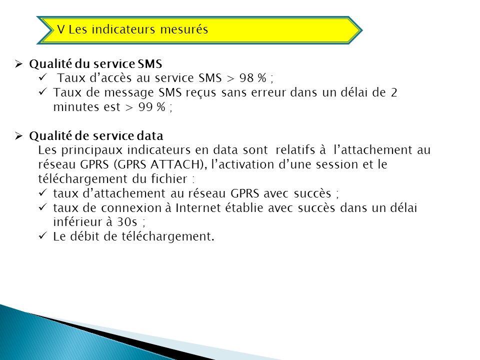 Qualité du service SMS Taux daccès au service SMS > 98 % ; Taux de message SMS reçus sans erreur dans un délai de 2 minutes est > 99 % ; Qualité de se