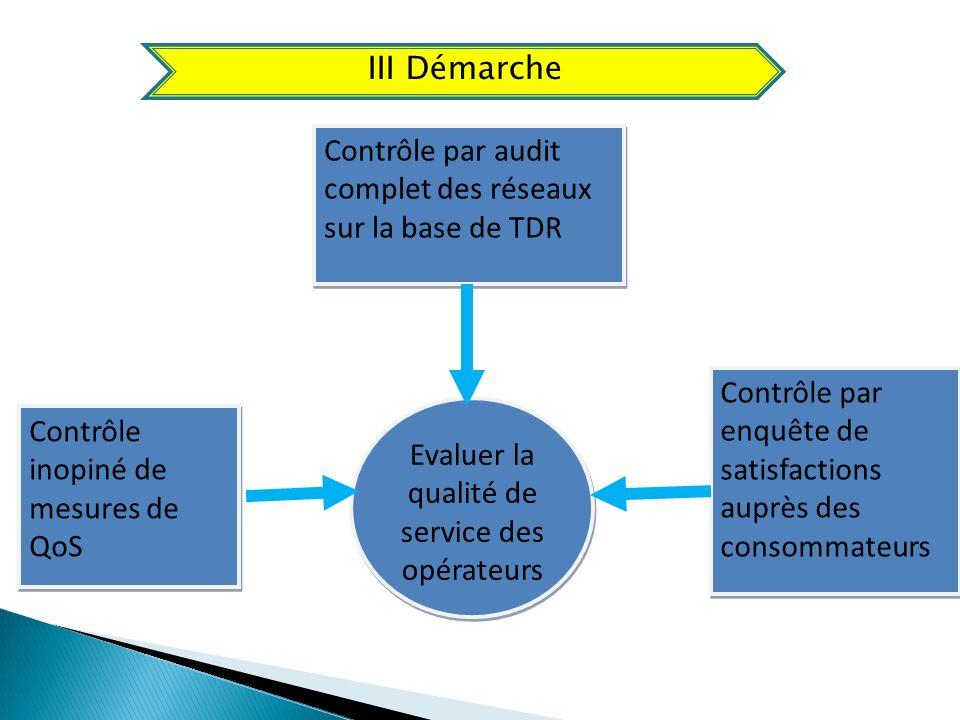 Contrôle par audit complet des réseaux sur la base de TDR Evaluer la qualité de service des opérateurs Contrôle par enquête de satisfactions auprès de