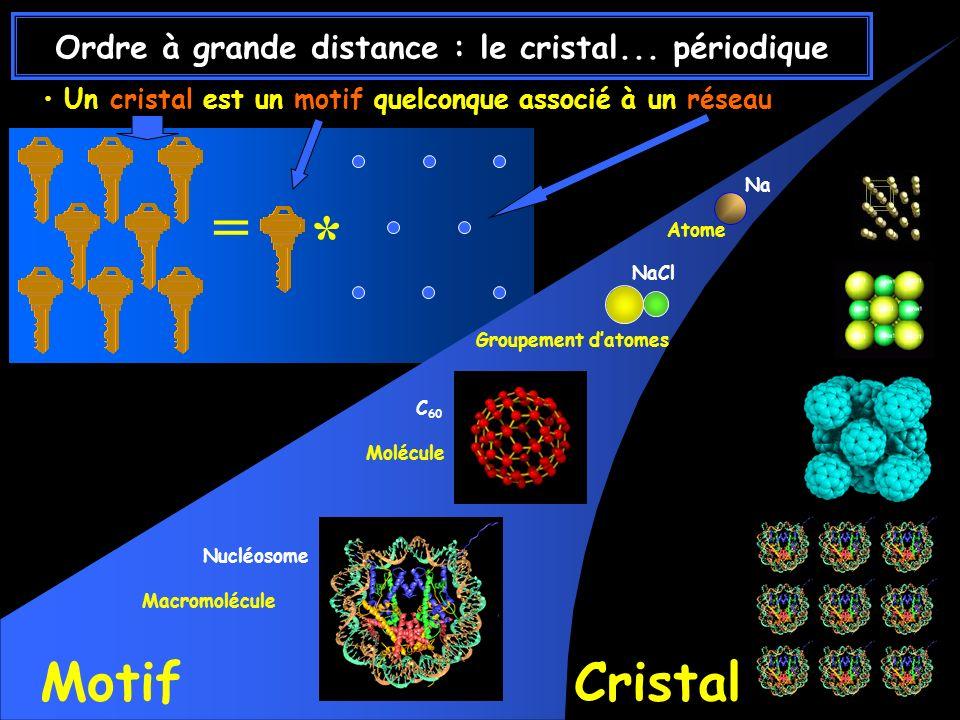 * = Un cristal est un motif quelconque associé à un réseau Nucléosome Macromolécule C 60 Molécule MotifCristal NaCl Groupement datomes Na Atome Ordre à grande distance : le cristal...