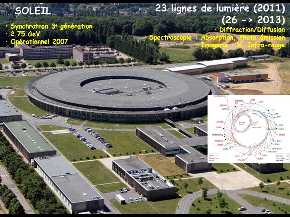 SOLEIL Synchrotron 3 e génération 2.75 GeV Opérationnel 2007 23 lignes de lumière (2011) (26 -> 2013) Diffraction/Diffusion Spectroscopie : Absorption, Photo-émission Imagerie : X, Infra-rouge