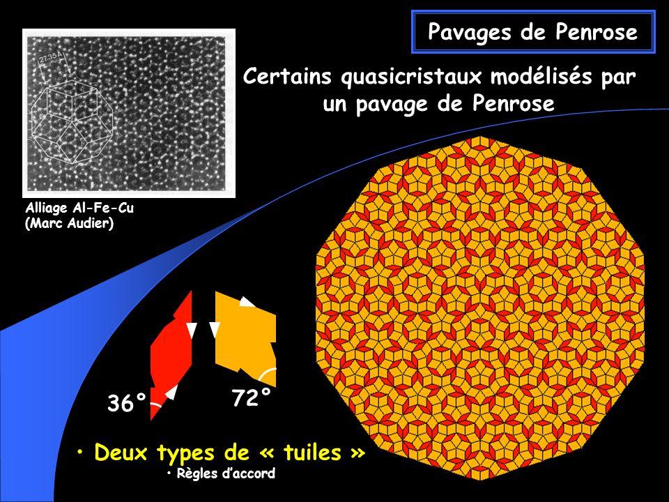 Pavages de Penrose Deux types de « tuiles » Deux types de « tuiles » Règles daccord Règles daccord Certains quasicristaux modélisés par un pavage de Penrose Alliage Al-Fe-Cu (Marc Audier) 36° 72°