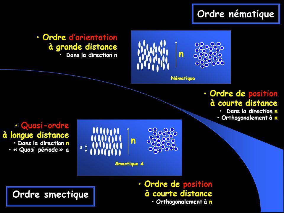 Ordre nématique Ordre de position à courte distance Dans la direction n Orthogonalement à n Ordre dorientation à grande distance Dans la direction n Nématique n Ordre de position à courte distance Orthogonalement à n Quasi-ordre à longue distance Dans la direction n « Quasi-période » a Smectique A a n Ordre smectique