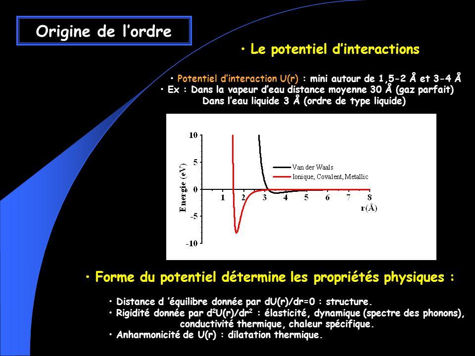 Le potentiel dinteractions Potentiel dinteraction U(r) : mini autour de 1,5-2 Å et 3-4 Å Ex : Dans la vapeur deau distance moyenne 30 Å (gaz parfait) Dans leau liquide 3 Å (ordre de type liquide) Forme du potentiel détermine les propriétés physiques : Distance d équilibre donnée par dU(r)/dr=0 : structure.