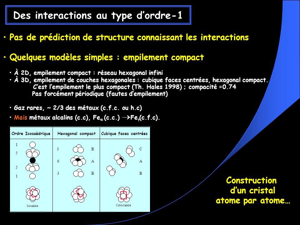 Pas de prédiction de structure connaissant les interactions Quelques modèles simples : empilement compact À 2D, empilement compact : réseau hexagonal infini À 3D, empilement de couches hexagonales : cubique faces centrées, hexagonal compact.