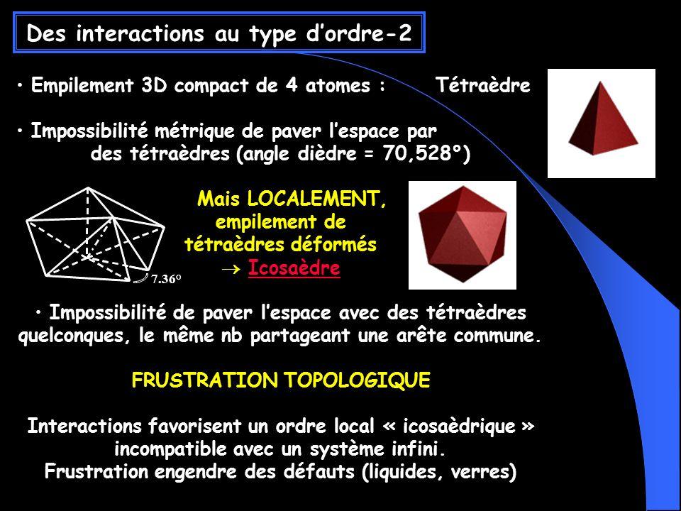Empilement 3D compact de 4 atomes : Tétraèdre Impossibilité métrique de paver lespace par des tétraèdres (angle dièdre = 70,528°) Mais LOCALEMENT, empilement de tétraèdres déformés Icosaèdre Impossibilité de paver lespace avec des tétraèdres quelconques, le même nb partageant une arête commune.