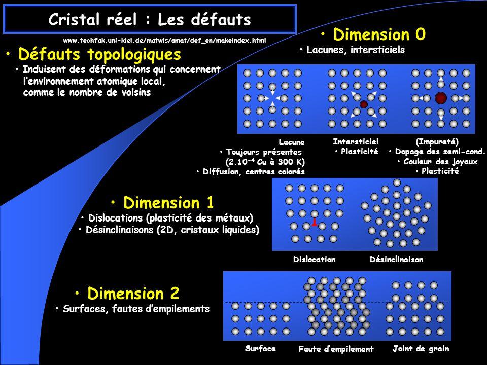 Cristal réel : Les défauts Défauts topologiques Défauts topologiques Induisent des déformations qui concernent lenvironnement atomique local, comme le nombre de voisins Dimension 0 Dimension 0 Lacunes, intersticiels Dimension 1 Dimension 1 Dislocations (plasticité des métaux) Désinclinaisons (2D, cristaux liquides) Dimension 2 Dimension 2 Surfaces, fautes dempilements Lacune Toujours présentes (2.10 -4 Cu à 300 K) Diffusion, centres colorés Intersticiel Plasticité (Impureté) Dopage des semi-cond.