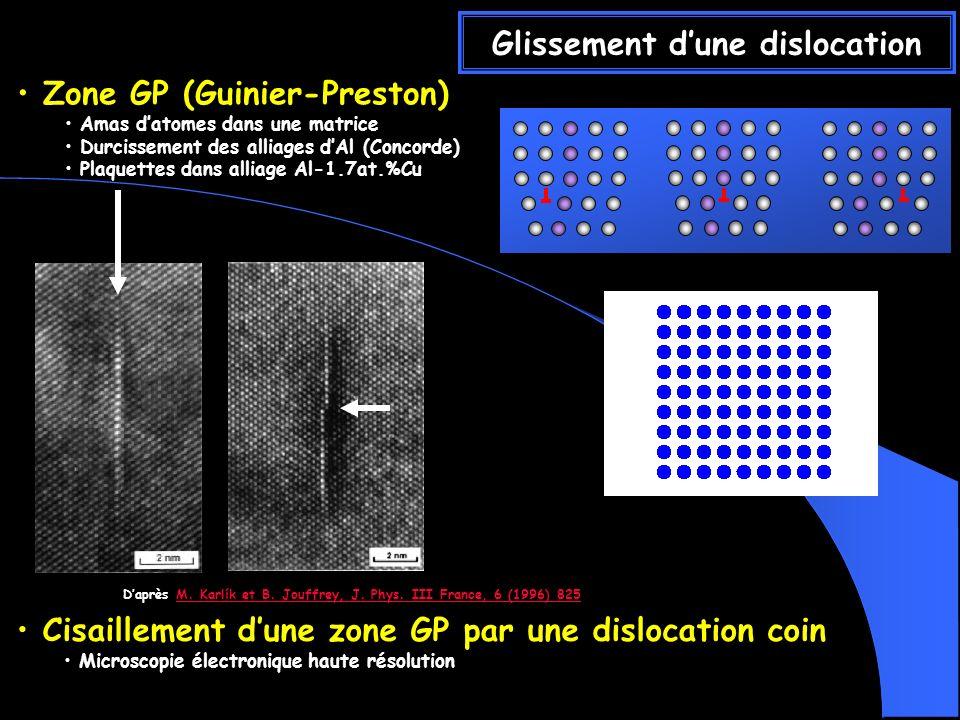Glissement dune dislocation Cisaillement dune zone GP par une dislocation coin Microscopie électronique haute résolution Zone GP (Guinier-Preston) Amas datomes dans une matrice Durcissement des alliages dAl (Concorde) Plaquettes dans alliage Al-1.7at.%Cu Daprès M.