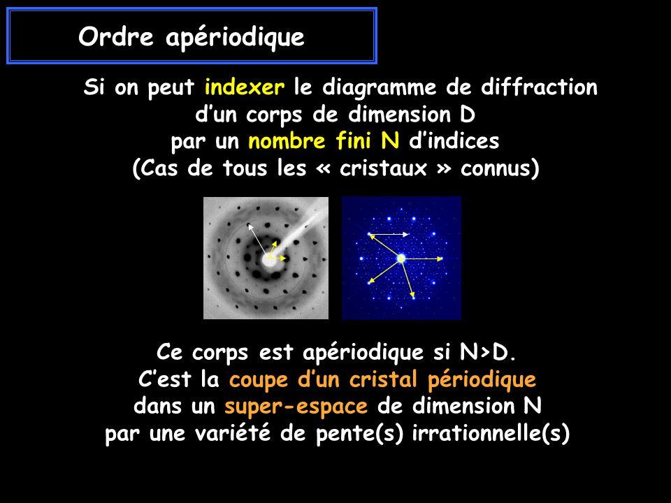 Ordre apériodique Si on peut indexer le diagramme de diffraction dun corps de dimension D par un nombre fini N dindices (Cas de tous les « cristaux » connus) Ce corps est apériodique si N>D.