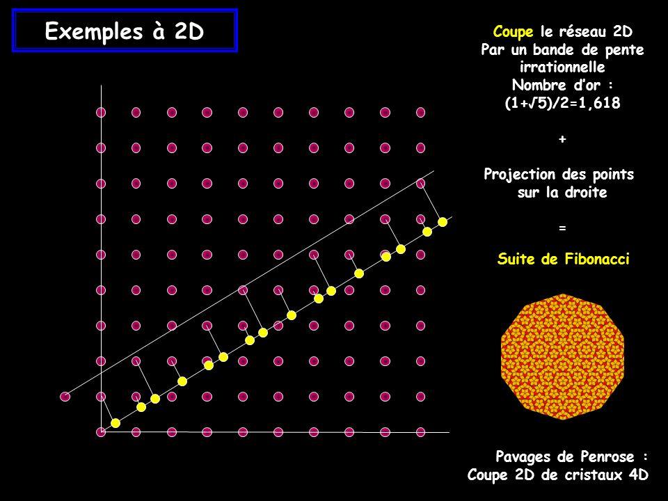 Exemples à 2D Coupe le réseau 2D Par un bande de pente irrationnelle Nombre dor : (1+5)/2=1,618 + Projection des points sur la droite = Pavages de Penrose : Coupe 2D de cristaux 4D Suite de Fibonacci