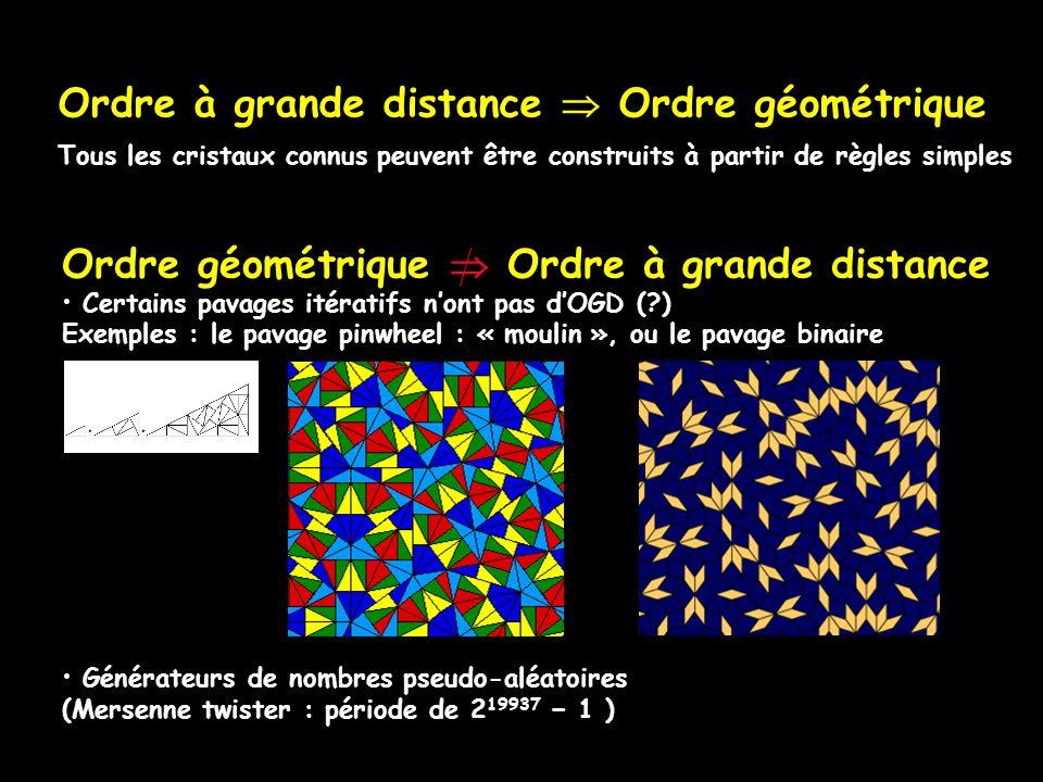 Ordre à grande distance Ordre géométrique Tous les cristaux connus peuvent être construits à partir de règles simples Ordre géométrique Ordre à grande distance Certains pavages itératifs nont pas dOGD (?) Exemples : le pavage pinwheel : « moulin », ou le pavage binaire Générateurs de nombres pseudo-aléatoires (Mersenne twister : période de 2 19937 1 )