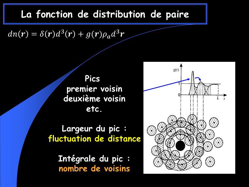 La fonction de distribution de paire Pics premier voisin deuxième voisin etc.