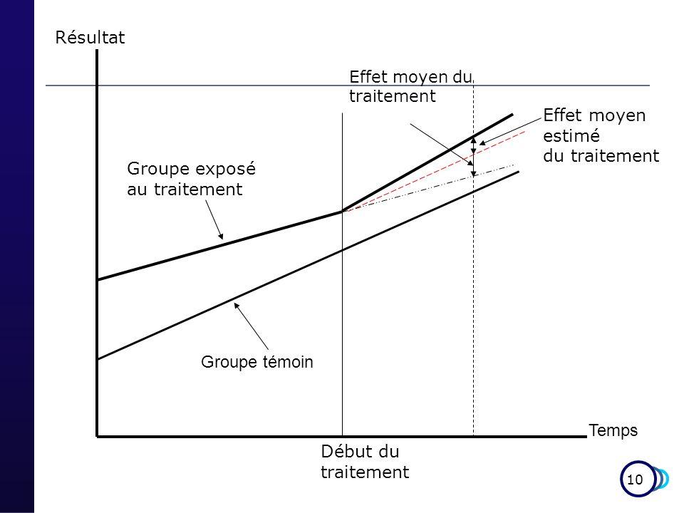 10 Effet moyen estimé du traitement Temps Début du traitement Résultat Groupe exposé au traitement Groupe témoin Effet moyen du traitement