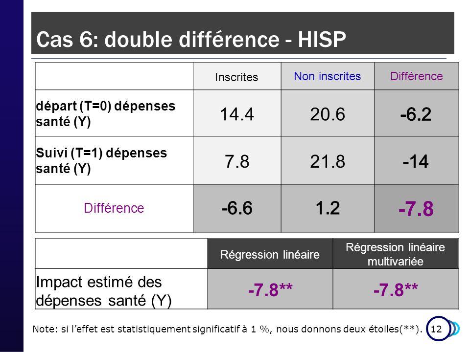 12 Cas 6: double différence - HISP InscritesNon inscritesDifférence départ (T=0) dépenses santé (Y) 14.420.6 Suivi (T=1) dépenses santé (Y) 7.821.8 Différence -7.8 Note: si leffet est statistiquement significatif à 1 %, nous donnons deux étoiles(**).
