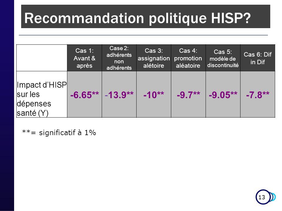 13 Estimated impact on mean per capita consumption **= significatif à 1% Cas 1: Avant & après Case 2: adhérents non adhérents Cas 3: assignation alétoire Cas 4: promotion aléatoire Cas 5: modèle de discontinuité Cas 6: Dif in Dif Impact dHISP sur les dépenses santé (Y) -6.65**-13.9**-10**-9.7**-9.05**-7.8** Recommandation politique HISP