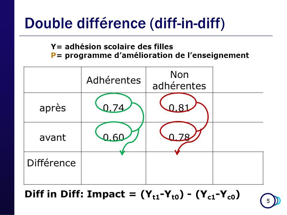 5 Double différence (diff-in-diff) Adhérentes Non adhérentes après0.740.81 avant0.600.78 Y= adhésion scolaire des filles P= programme damélioration de lenseignement Différence Diff in Diff: Impact = (Y t1 -Y t0 ) - (Y c1 -Y c0 )