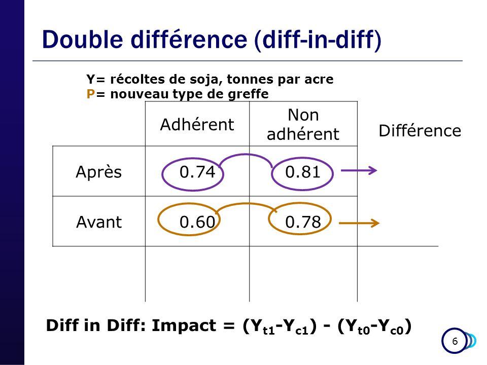 6 Double différence (diff-in-diff) Adhérent Non adhérent Après0.740.81 Avant0.600.78 Y= récoltes de soja, tonnes par acre P= nouveau type de greffe Différence Diff in Diff: Impact = (Y t1 -Y c1 ) - (Y t0 -Y c0 )